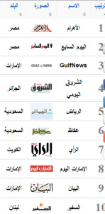top newspapers